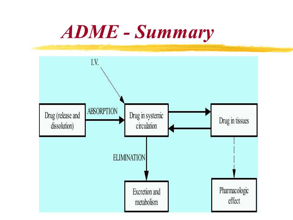 ADME - Summary