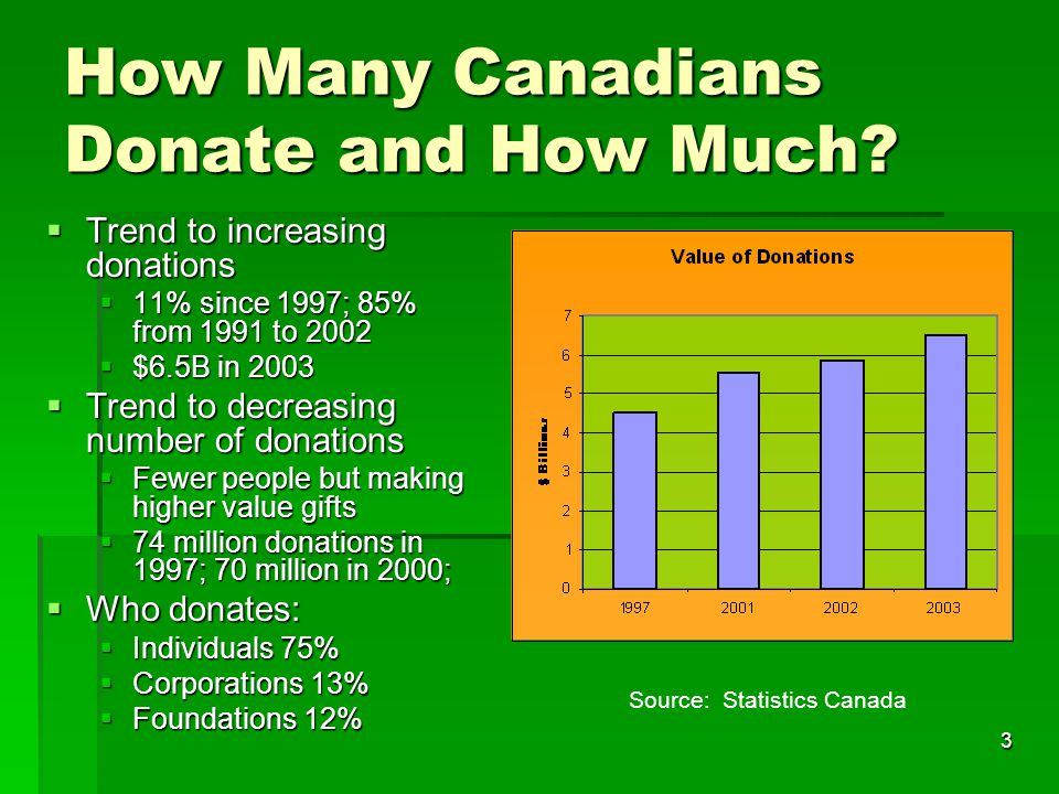 34 Affluent Cdns Intention to Donate to Environmental Causes Asset Size Environmental Cause Base: 1,782 $100K- $249K >$250K$250K- $499K $500K- $999K $1M Charities that fund wildlife or animal causes, such as WWF, Cdn Wildlife Foundation, SPCA, etc.