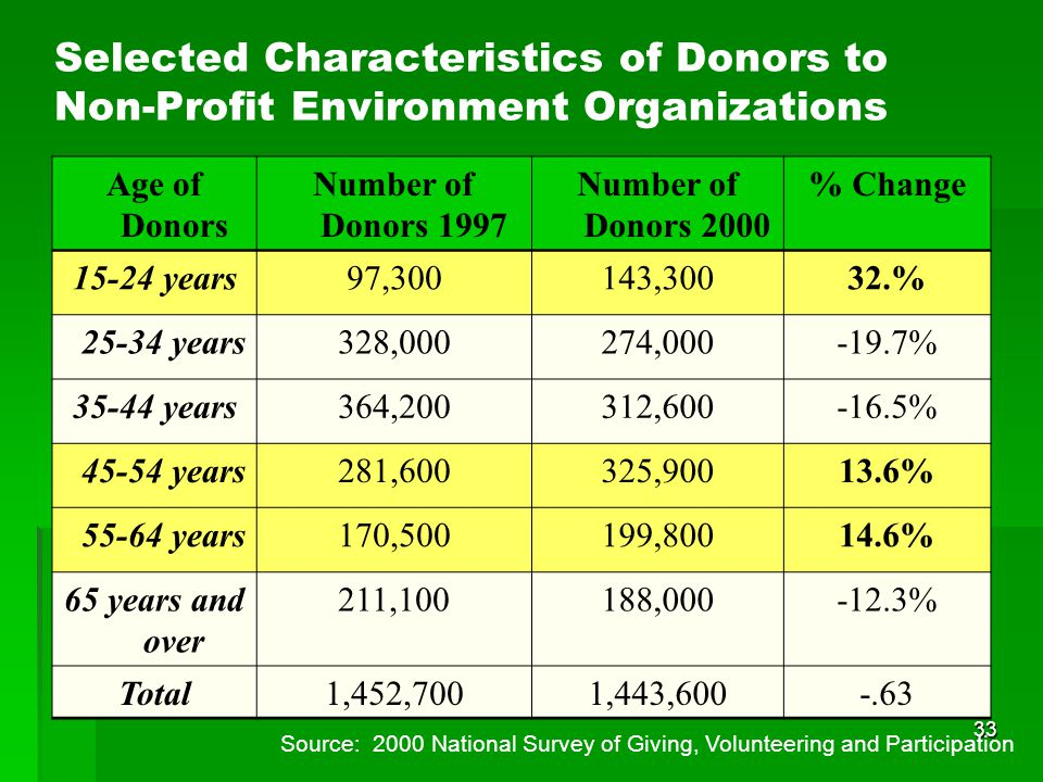 33 Age of Donors Number of Donors 1997 Number of Donors 2000 % Change 15-24 years97,300143,30032.% 25-34 years328,000274,000-19.7% 35-44 years364,200312,600-16.5% 45-54 years281,600325,90013.6% 55-64 years170,500199,80014.6% 65 years and over 211,100188,000-12.3% Total1,452,7001,443,600-.63 Selected Characteristics of Donors to Non-Profit Environment Organizations Source: 2000 National Survey of Giving, Volunteering and Participation