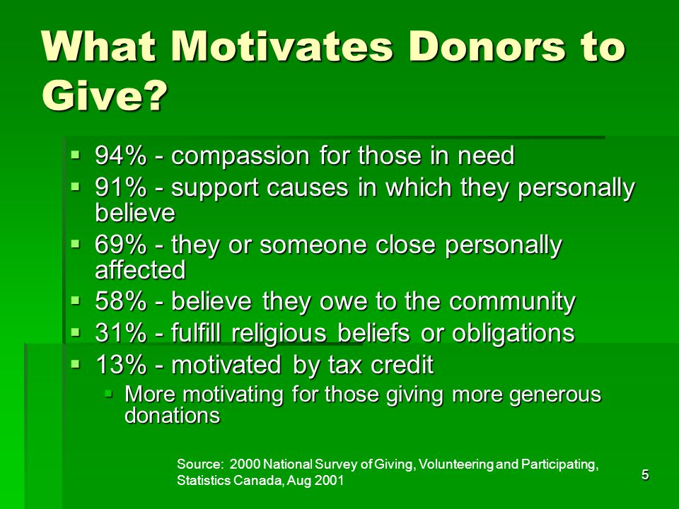 16 Environics Research  Socio-cultural change underway  Pattern of donating is reflecting changing social values  Donor-directed giving means greater personal control, effect real change in people's lives, understand and involved in causes  Younger Cdns choosing not to support religious institutions  Choosing donations that are fun and personally meaningful