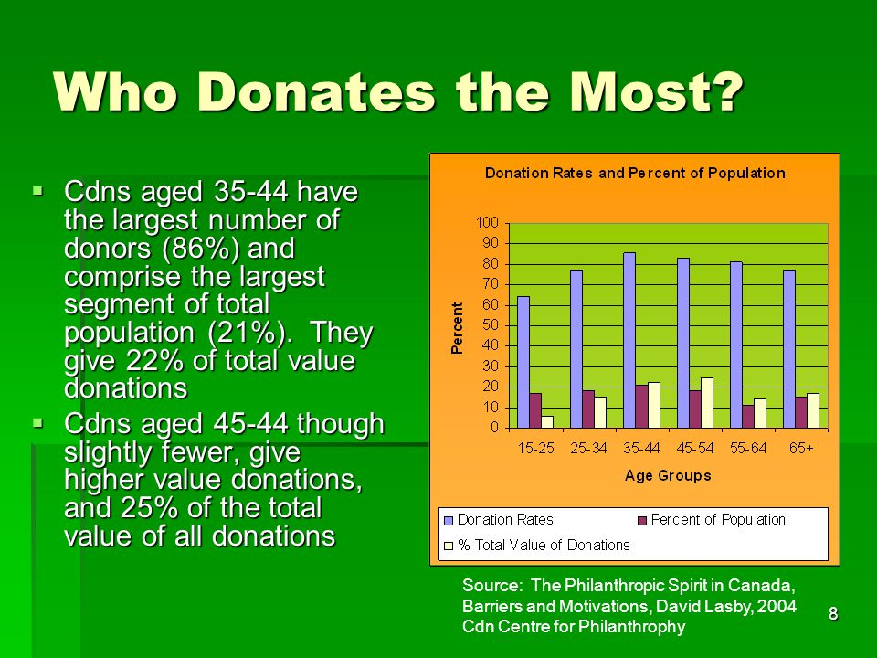 39 Profile of EGP Land Donors (Cont'd)  Memberships:  Supporters or members of local, regional, or national nature conservation groups  Natural (Word-of-Mouth) Promoters of Land Donations:  58% actively promote or encourage; 25% discussed with potential donors; 17% did not promote or discuss land donations  Heirs:  Most have heirs that support the land donation  CosMods:  Maps to CosMod segment; church goers