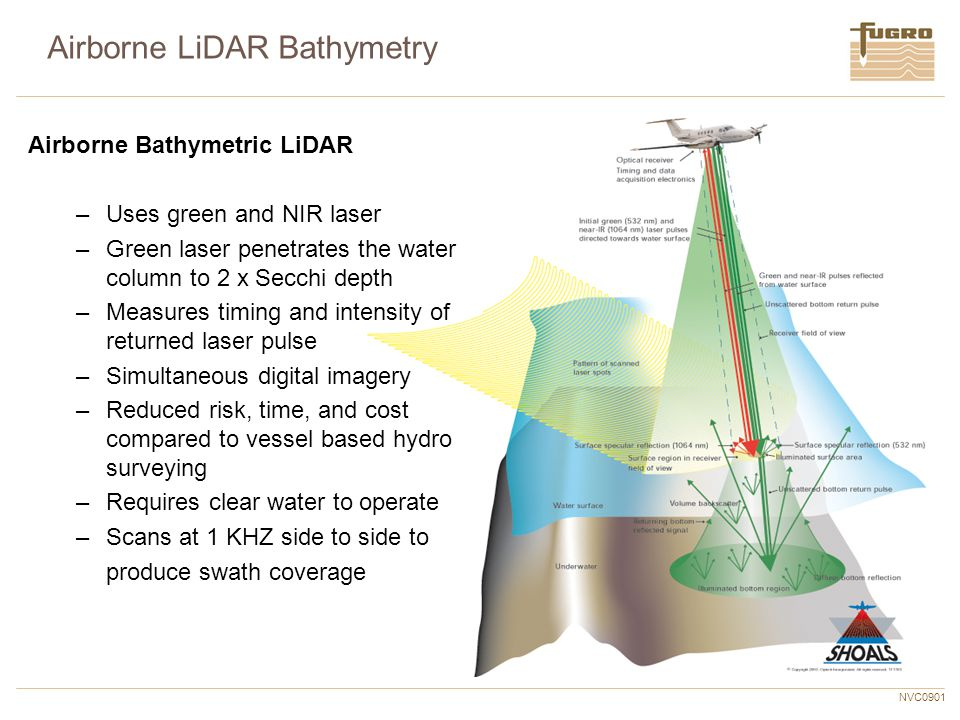 NVC0901 Airborne LiDAR Bathymetry Airborne Bathymetric LiDAR –Uses green and NIR laser –Green laser penetrates the water column to 2 x Secchi depth –M