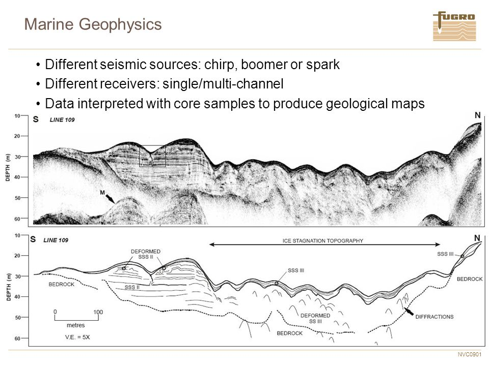 NVC0901 Marine Geophysics Different seismic sources: chirp, boomer or spark Different receivers: single/multi-channel Data interpreted with core sampl