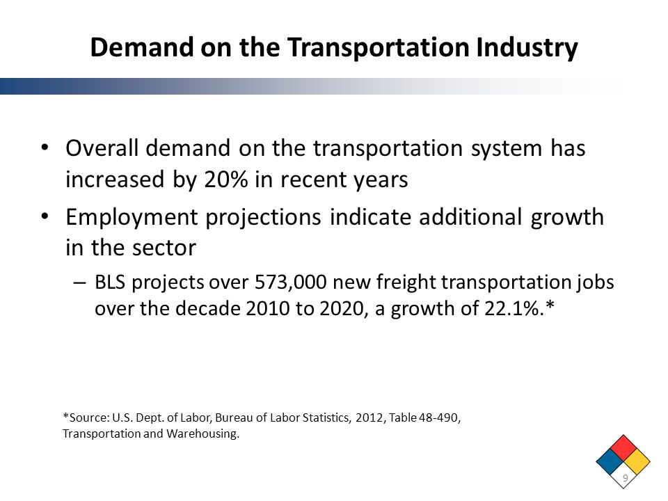 Demand on the Transportation Industry Overall demand on the transportation system has increased by 20% in recent years Employment projections indicate additional growth in the sector – BLS projects over 573,000 new freight transportation jobs over the decade 2010 to 2020, a growth of 22.1%.* 9 *Source: U.S.