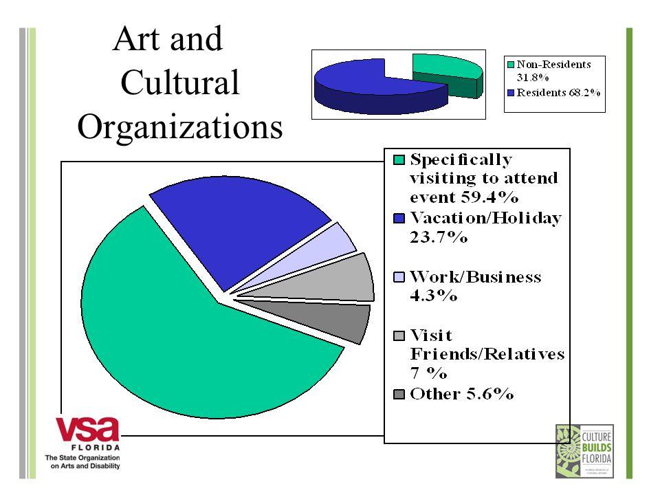 Art and Cultural Organizations