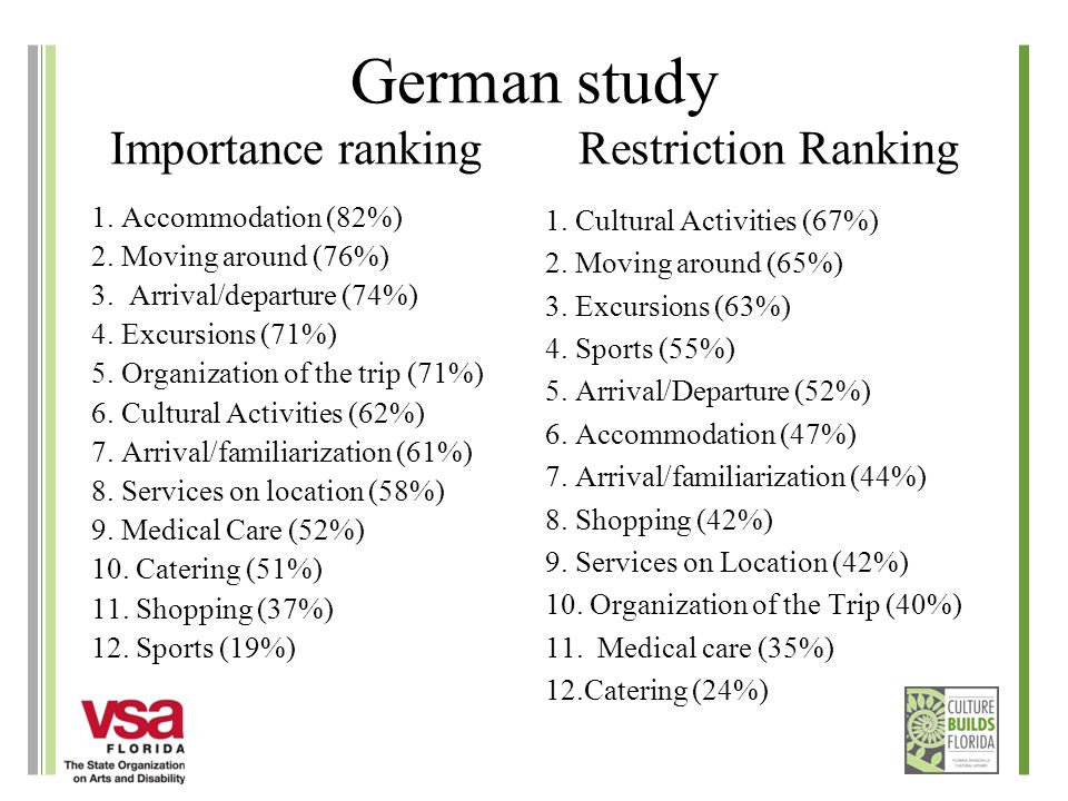 German study Importance ranking Restriction Ranking 1.