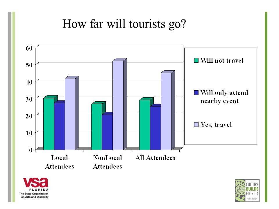 How far will tourists go
