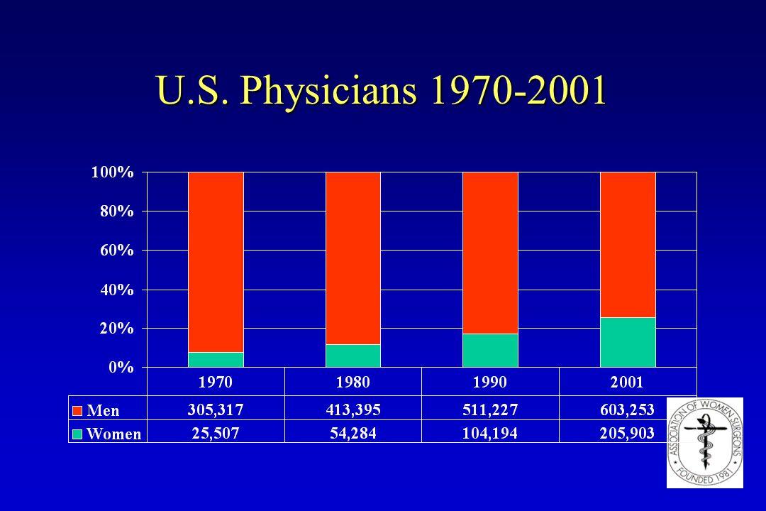 U.S. Physicians 1970-2001