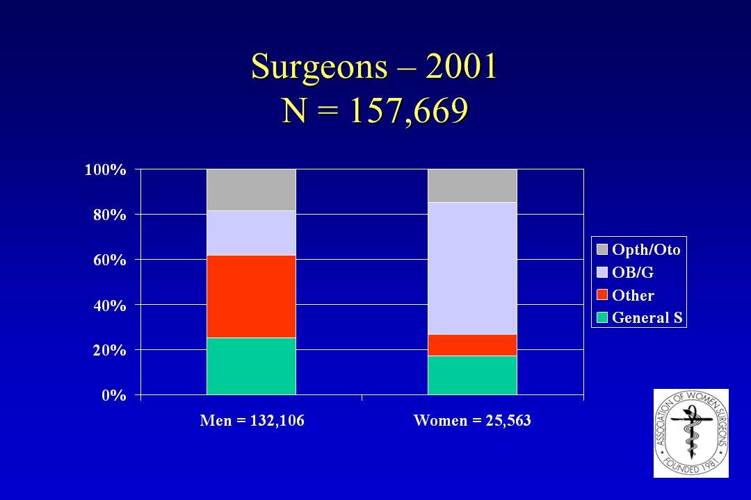 Surgeons – 2001 N = 157,669