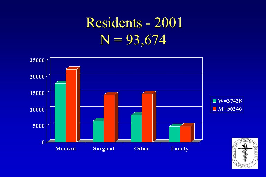 Residents - 2001 N = 93,674 Residents - 2001 N = 93,674