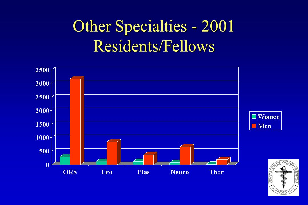 Other Specialties - 2001 Residents/Fellows