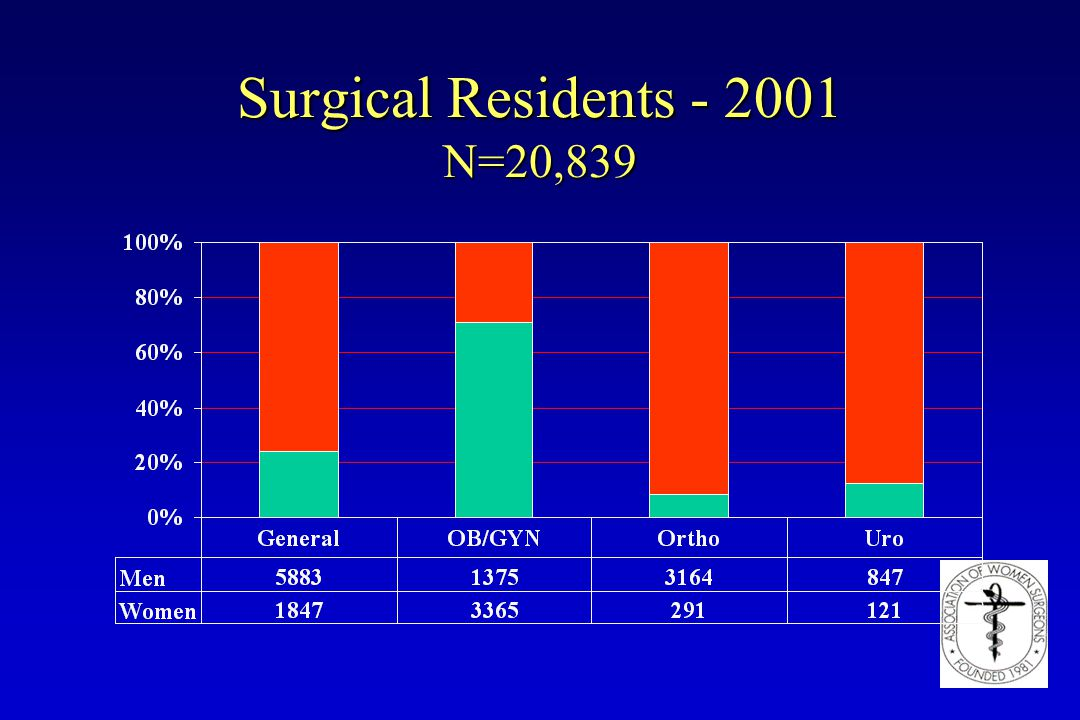 Surgical Residents - 2001 N=20,839