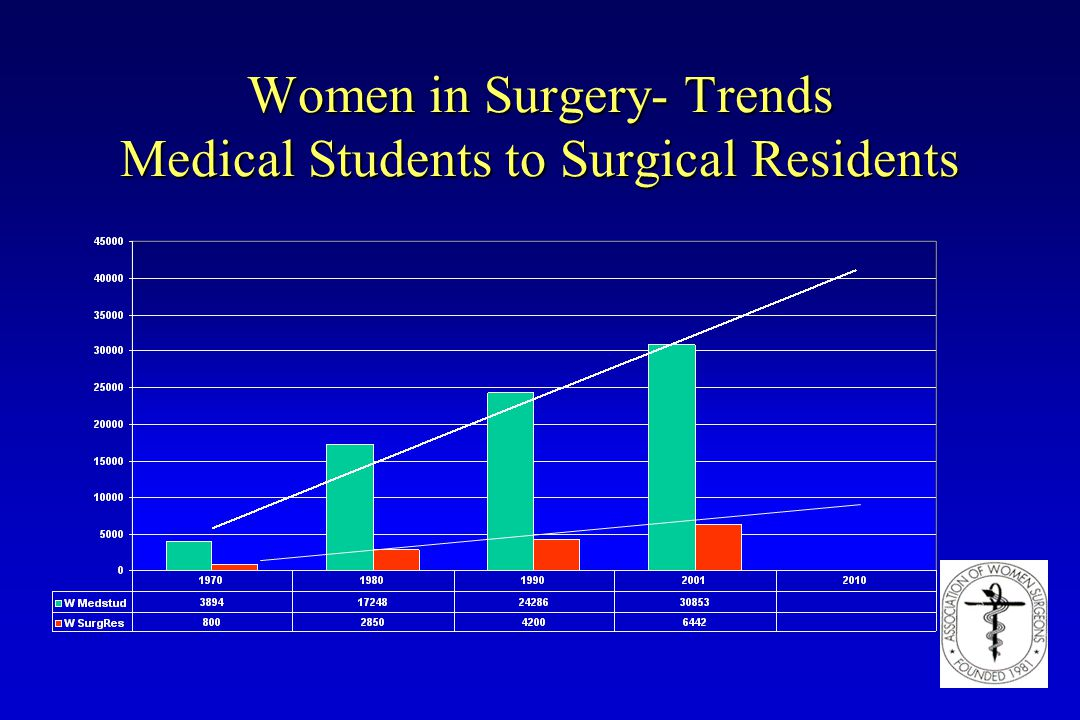 Women in Surgery- Trends Medical Students to Surgical Residents