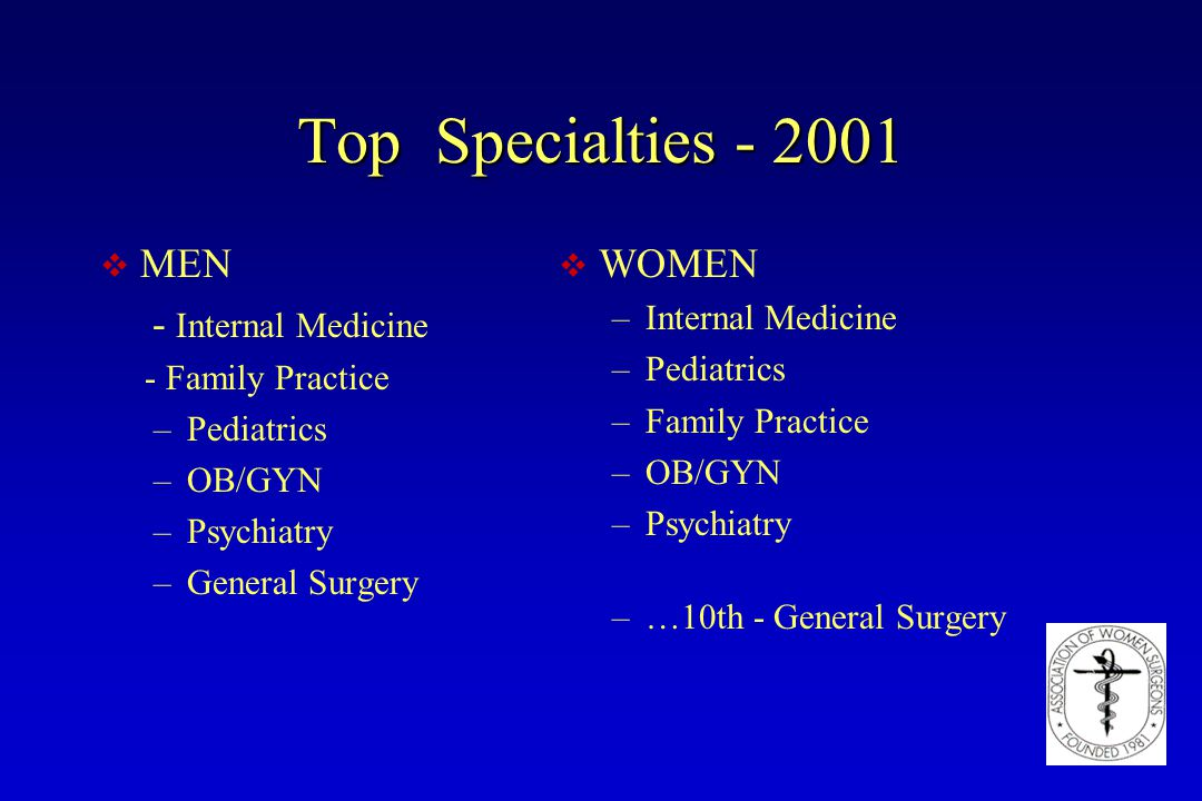 Top Specialties - 2001 v MEN - Internal Medicine - Family Practice –Pediatrics –OB/GYN –Psychiatry –General Surgery v WOMEN –Internal Medicine –Pediat