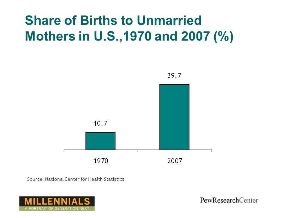 Share of Births to Unmarried Mothers in U.S.,1970 and 2007 (%) Source: National Center for Health Statistics