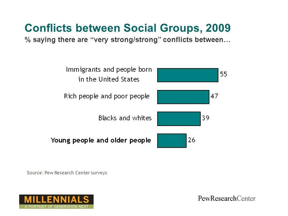 Conflicts between Social Groups, 2009 Source: Pew Research Center surveys % saying there are very strong/strong conflicts between…