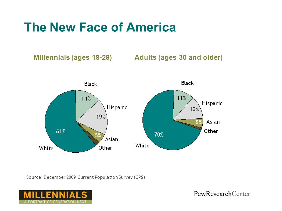 The New Face of America Source: December 2009 Current Population Survey (CPS) Millennials (ages 18-29)Adults (ages 30 and older)