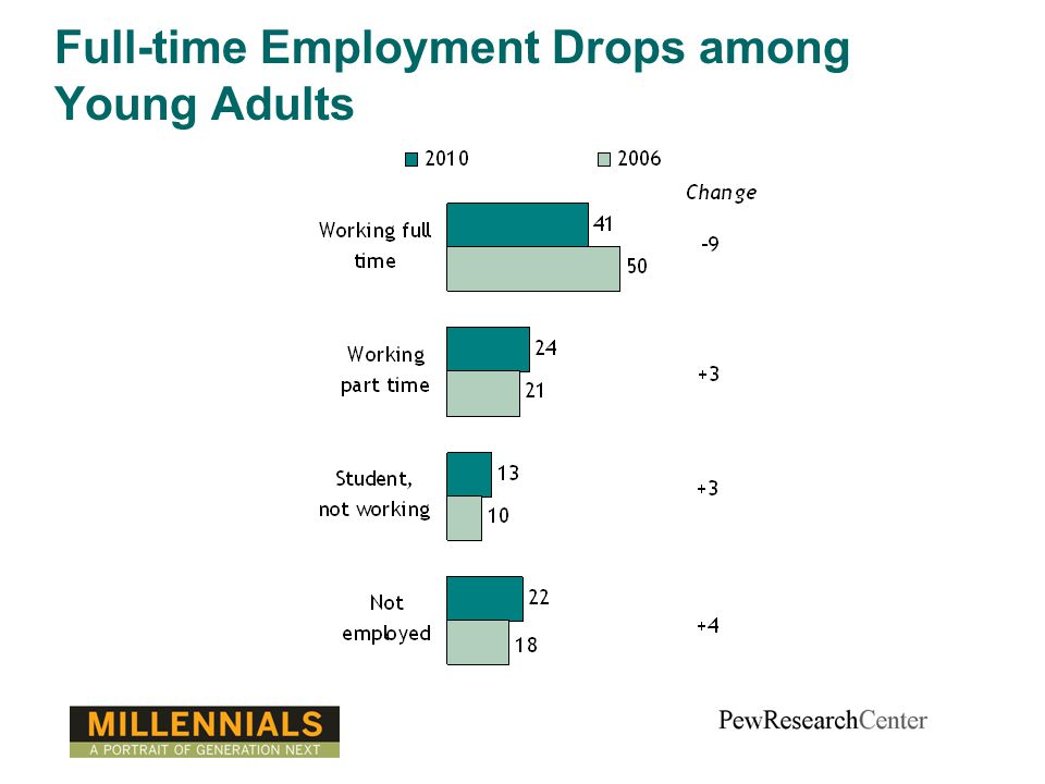 Full-time Employment Drops among Young Adults