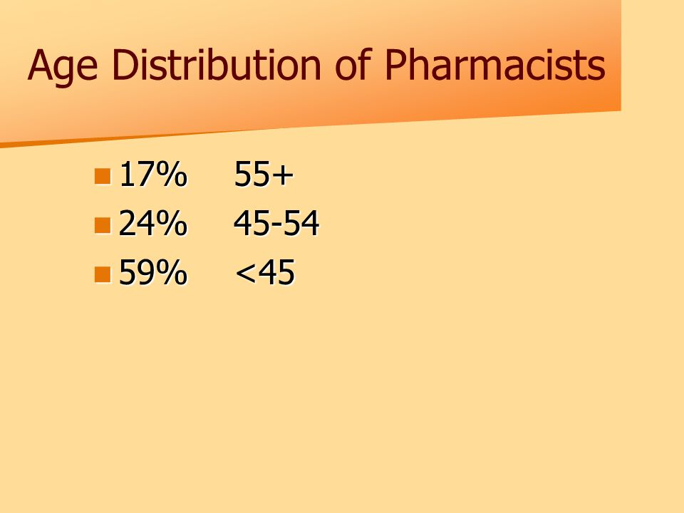 Age Distribution of Pharmacists 17%55+ 17%55+ 24%45-54 24%45-54 59%<45 59%<45