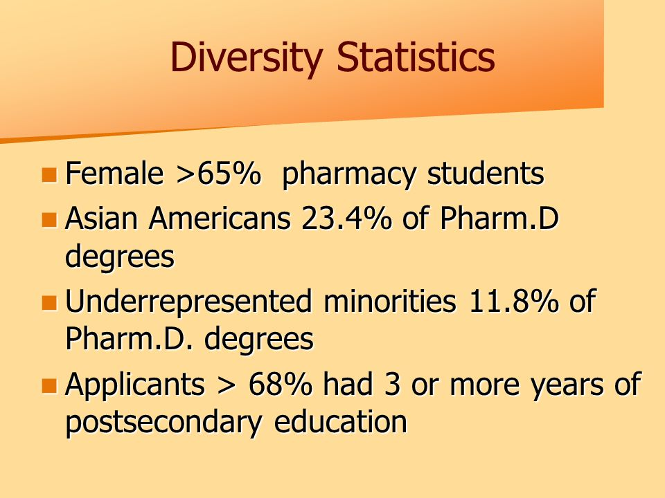 Diversity Statistics Female >65% pharmacy students Female >65% pharmacy students Asian Americans 23.4% of Pharm.D degrees Asian Americans 23.4% of Pharm.D degrees Underrepresented minorities 11.8% of Pharm.D.