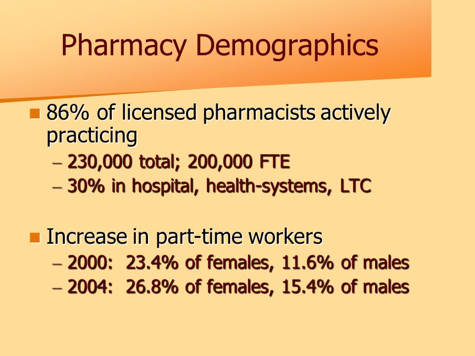 Pharmacy Demographics 86% of licensed pharmacists actively practicing 86% of licensed pharmacists actively practicing – 230,000 total; 200,000 FTE – 30% in hospital, health-systems, LTC Increase in part-time workers Increase in part-time workers – 2000: 23.4% of females, 11.6% of males – 2004: 26.8% of females, 15.4% of males