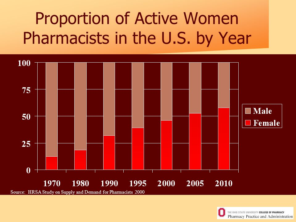Proportion of Active Women Pharmacists in the U.S.