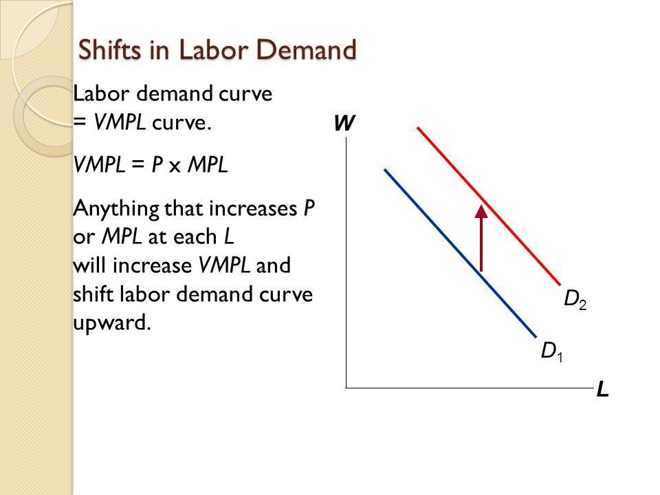 Shifts in Labor Demand Labor demand curve = VMPL curve.
