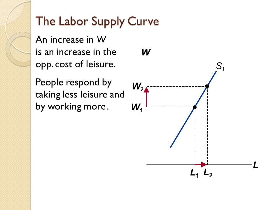The Labor Supply Curve An increase in W is an increase in the opp.