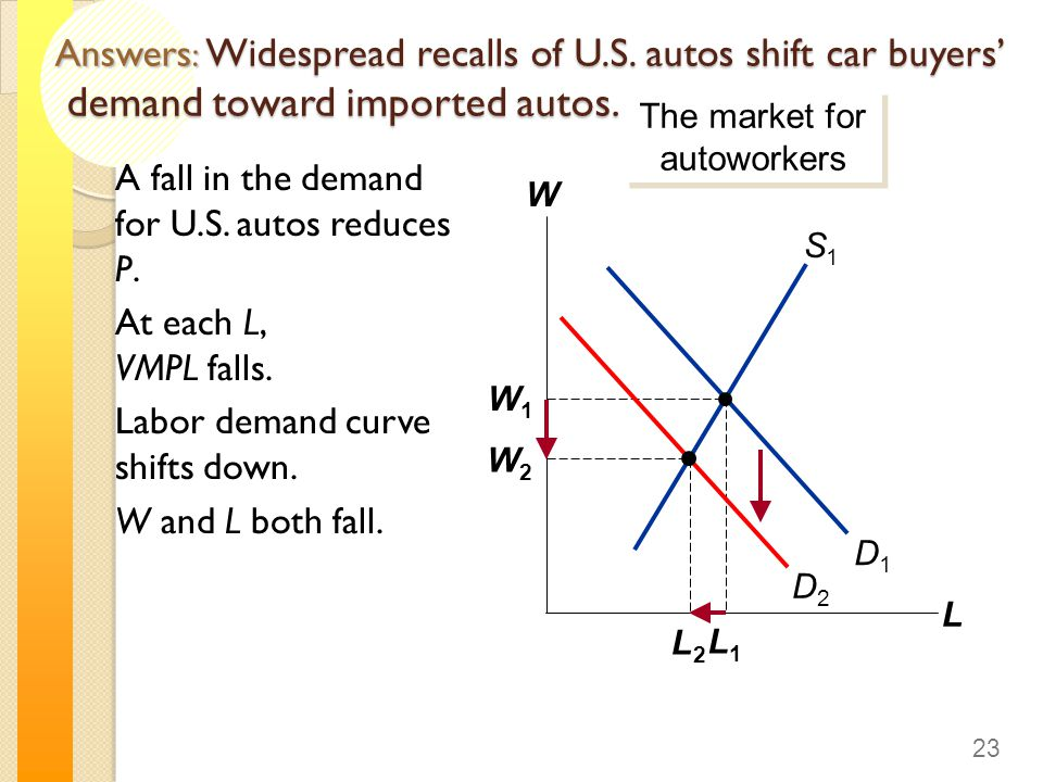 Answers : Widespread recalls of U.S.autos shift car buyers' demand toward imported autos.