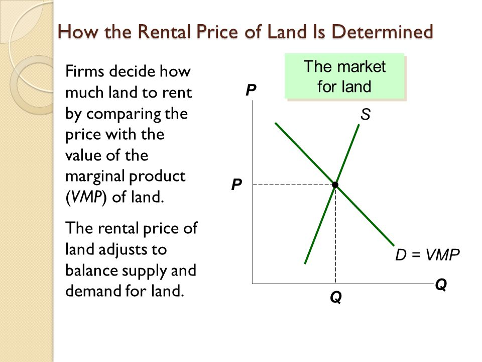 How the Rental Price of Land Is Determined Firms decide how much land to rent by comparing the price with the value of the marginal product (VMP) of land.