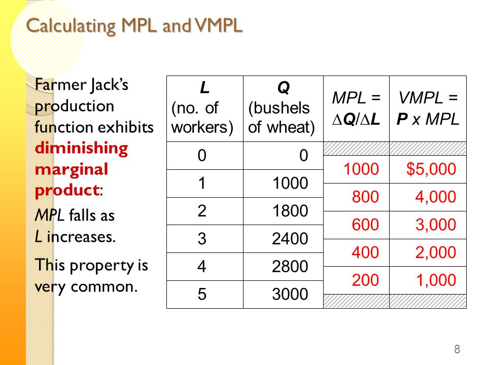 Calculating MPL and VMPL Farmer Jack's production function exhibits diminishing marginal product: MPL falls as L increases. This property is very comm