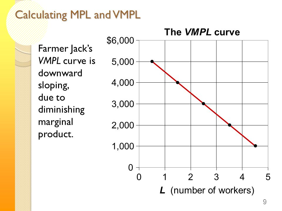 Farmer Jack's VMPL curve is downward sloping, due to diminishing marginal product.