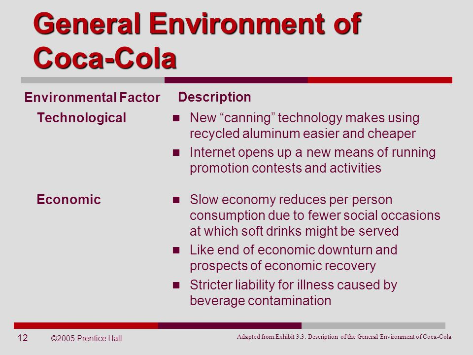 """12 ©2005 Prentice Hall Technological General Environment of Coca-Cola Environmental Factor New """"canning"""" technology makes using recycled aluminum easi"""