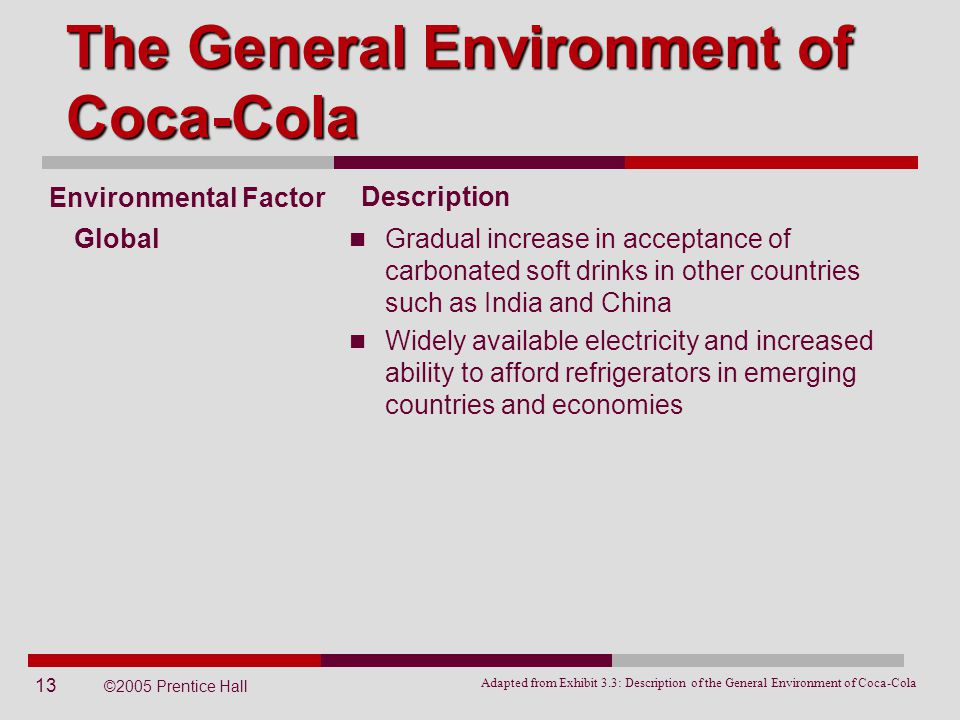 13 ©2005 Prentice Hall Global The General Environment of Coca-Cola Environmental Factor Gradual increase in acceptance of carbonated soft drinks in ot