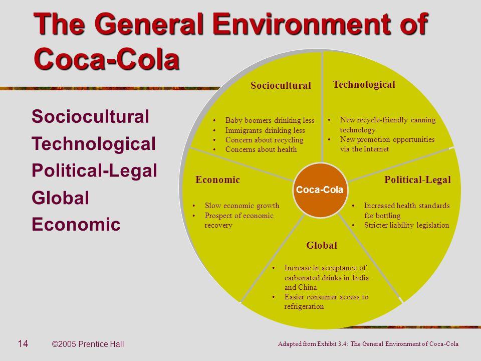 14 ©2005 Prentice Hall The General Environment of Coca-Cola Adapted from Exhibit 3.4: The General Environment of Coca-Cola Sociocultural Baby boomers