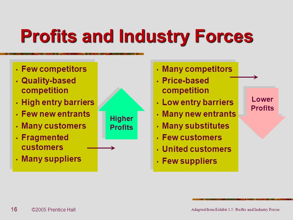 16 ©2005 Prentice Hall Lower Profits Higher Profits Profits and Industry Forces Few competitors Quality-based competition High entry barriers Few new