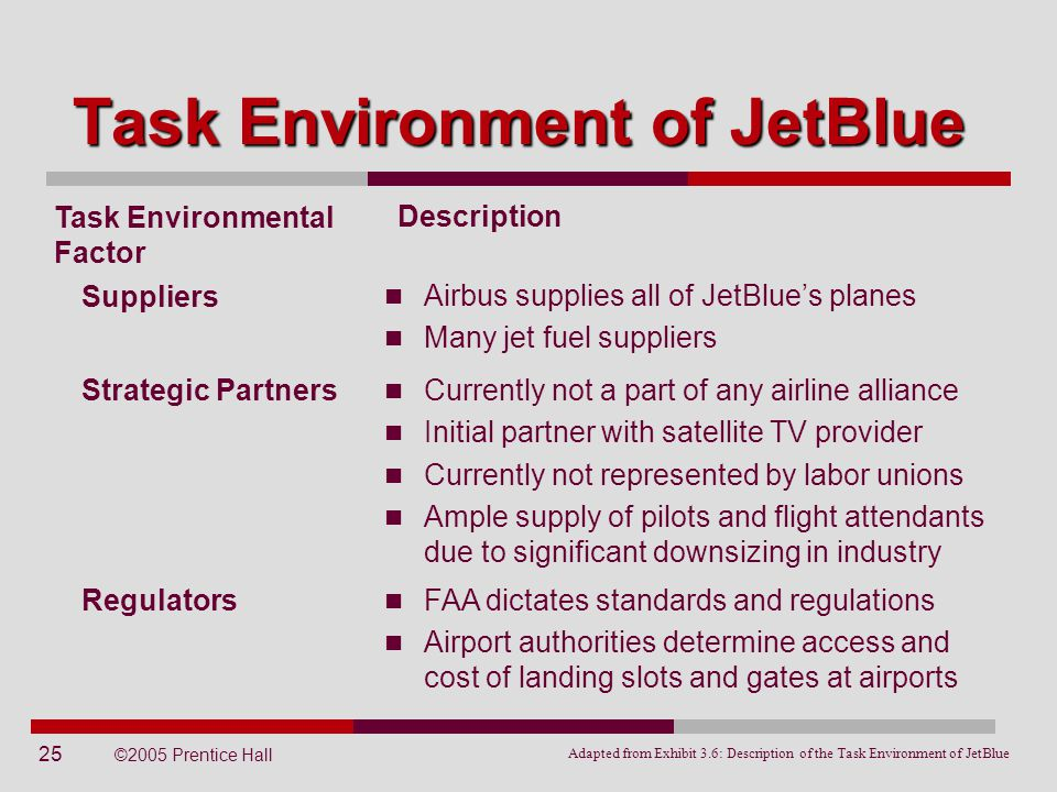 25 ©2005 Prentice Hall Task Environment of JetBlue Task Environmental Factor Airbus supplies all of JetBlue's planes Many jet fuel suppliers Descripti