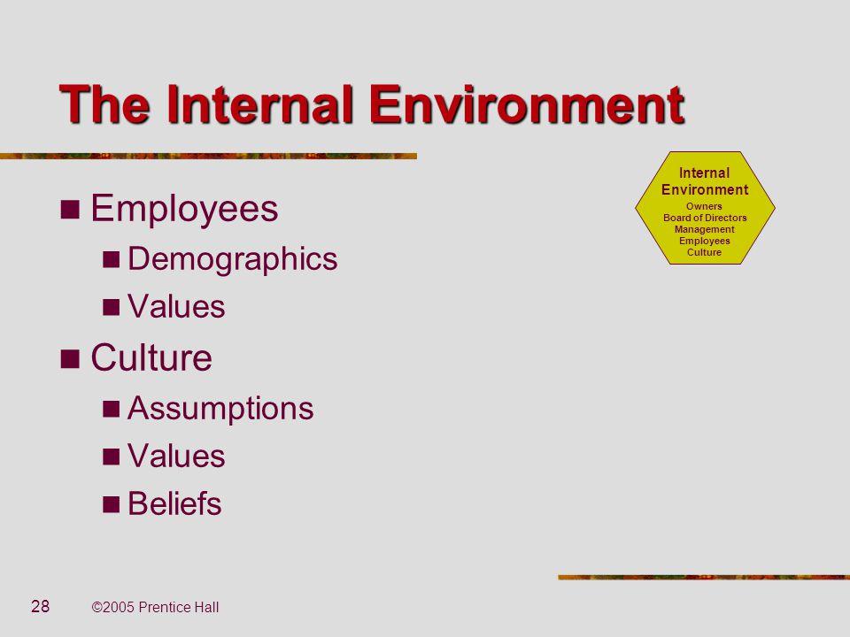 28 ©2005 Prentice Hall The Internal Environment Employees Demographics Values Culture Assumptions Values Beliefs Internal Environment Owners Board of
