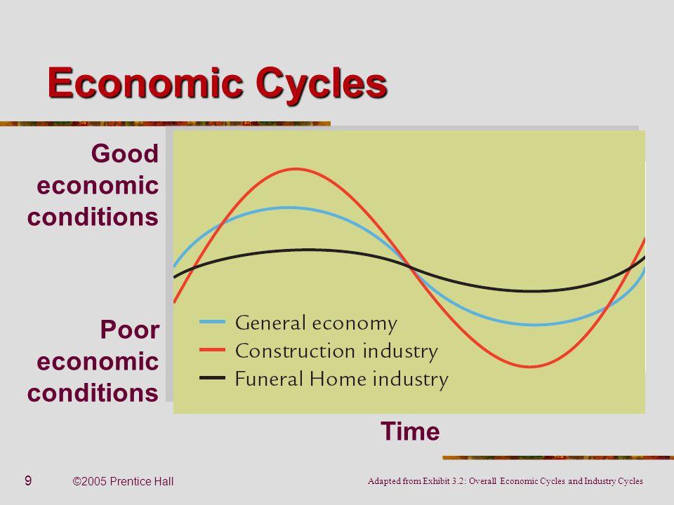 9 ©2005 Prentice Hall Good economic conditions Poor economic conditions Time Economic Cycles Adapted from Exhibit 3.2: Overall Economic Cycles and Ind
