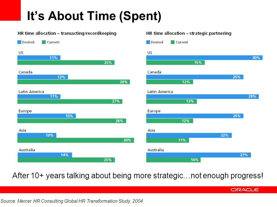 It's About Time (Spent) Source: Mercer HR Consulting Global HR Transformation Study, 2004 After 10+ years talking about being more strategic…not enoug