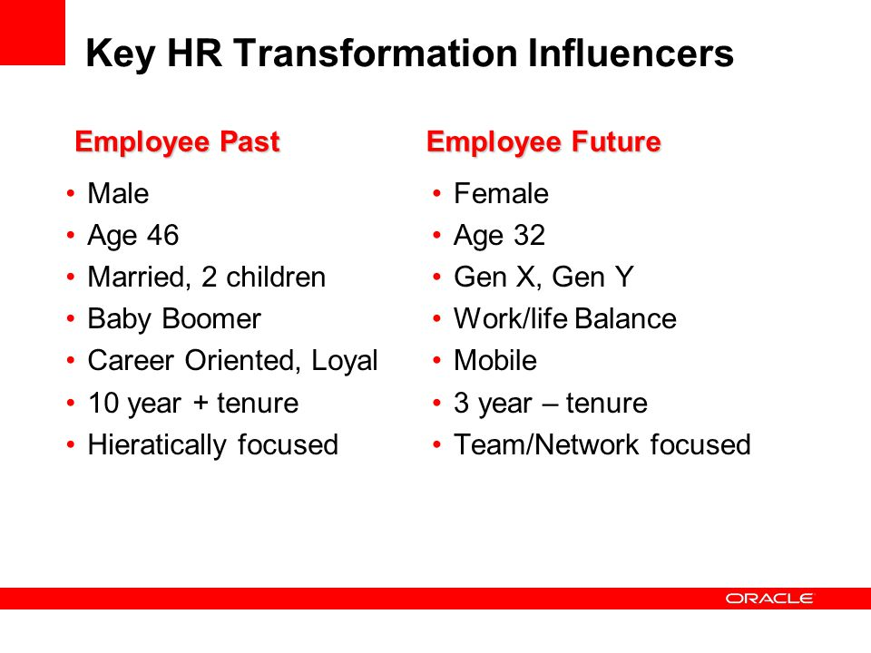 Key HR Transformation Influencers Male Age 46 Married, 2 children Baby Boomer Career Oriented, Loyal 10 year + tenure Hieratically focused Female Age