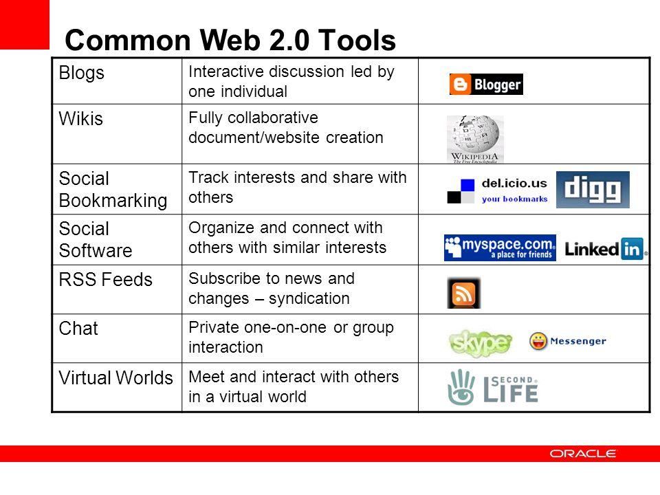 Common Web 2.0 Tools Blogs Interactive discussion led by one individual Wikis Fully collaborative document/website creation Social Bookmarking Track i