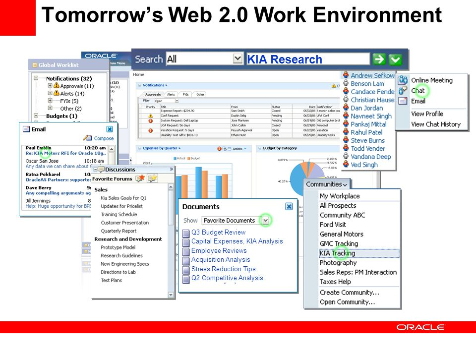 Tomorrow's Web 2.0 Work Environment Q3 Budget Review Capital Expenses, KIA Analysis Employee Reviews Acquisition Analysis Stress Reduction Tips Q2 Com