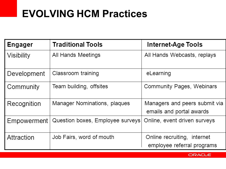 EVOLVING HCM Practices EngagerTraditional Tools Internet-Age Tools Visibility All Hands Meetings All Hands Webcasts, replays Development Classroom tra