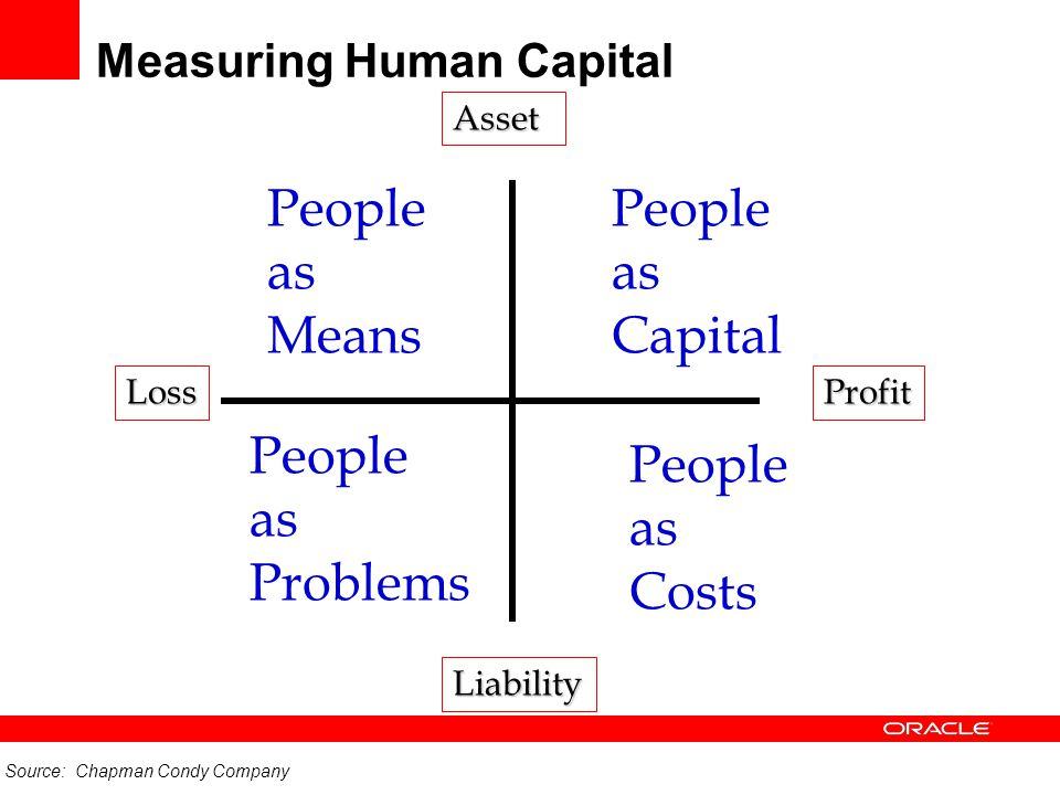 Measuring Human Capital Asset Liability LossProfit People as Means People as Capital People as Problems People as Costs Source: Chapman Condy Company