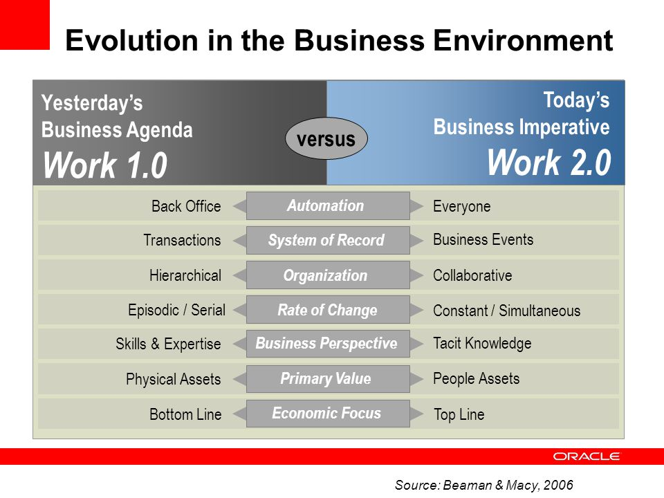 Evolution in the Business Environment Today's Business Imperative Work 2.0 Yesterday's Business Agenda Work 1.0 versus Transactions Business Events Sy