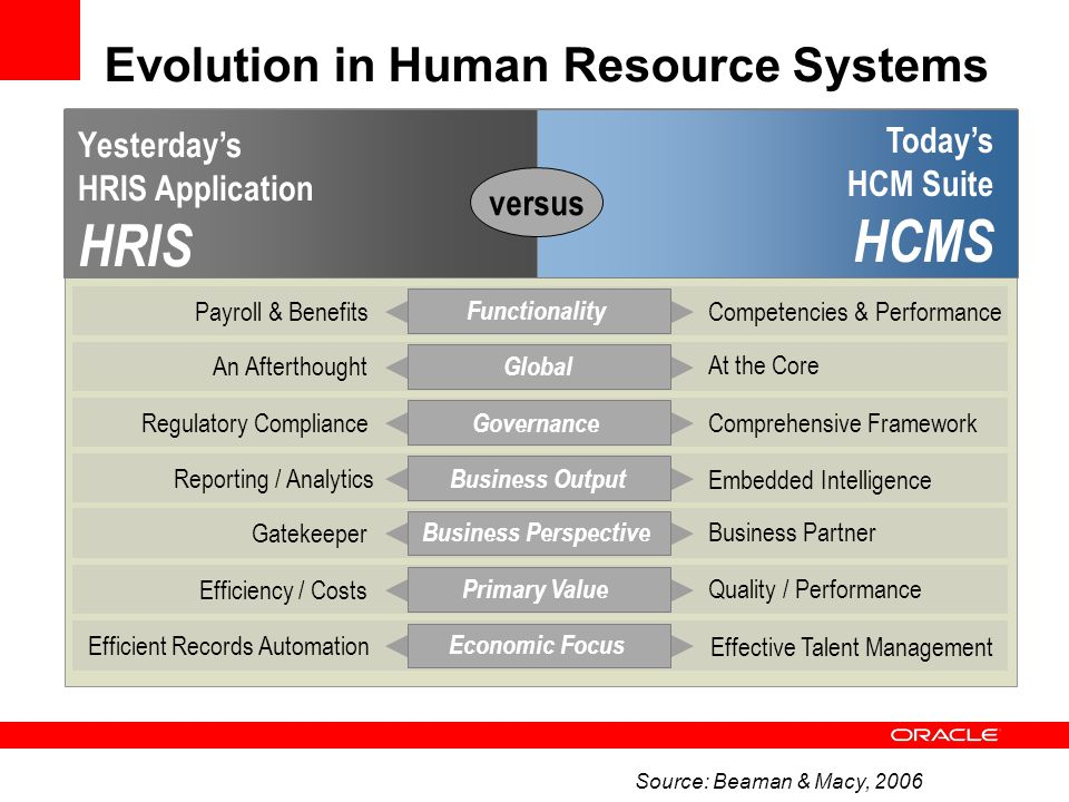 Evolution in the Human Resources Today's Human Capital People Yesterday's Human Resource Labor versus Brick and Mortar Mobile / Virtual Work Place Consistent / ConstantDivergent / Sporadic Work Style Homogeneous Global, Multi-cultural World View Labor as Expense People as Asset Business Perspective Departmentally FocusedExternally Focused Organization Process Efficiency Performance Accountability Primary Value Company-for-Life All-About-Me Economic Focus Source: Beaman & Macy, 2006