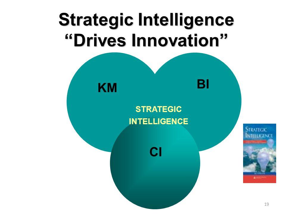 19 Strategic Intelligence Drives Innovation STRATEGIC INTELLIGENCE KM BI CI