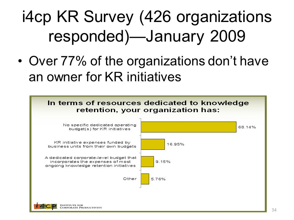 34 i4cp KR Survey (426 organizations responded)—January 2009 Over 77% of the organizations don't have an owner for KR initiatives