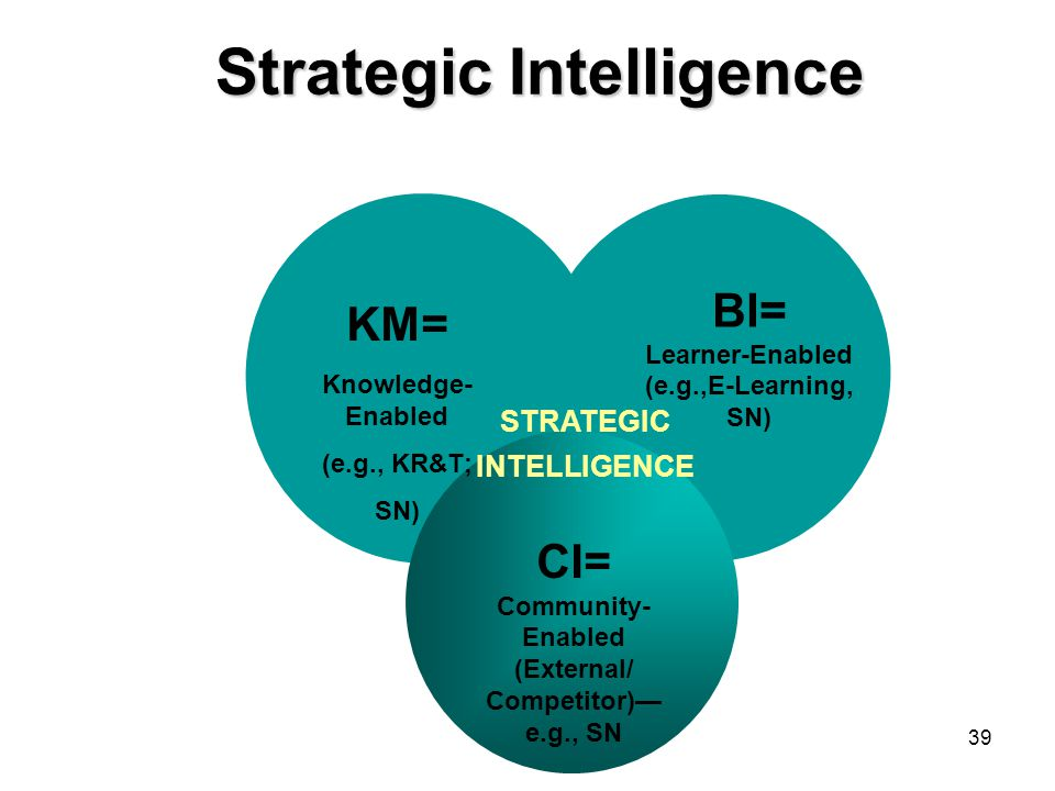 39 Strategic Intelligence STRATEGIC INTELLIGENCE KM= Knowledge- Enabled (e.g., KR&T; SN) BI= Learner-Enabled (e.g.,E-Learning, SN) CI= Community- Enabled (External/ Competitor)— e.g., SN
